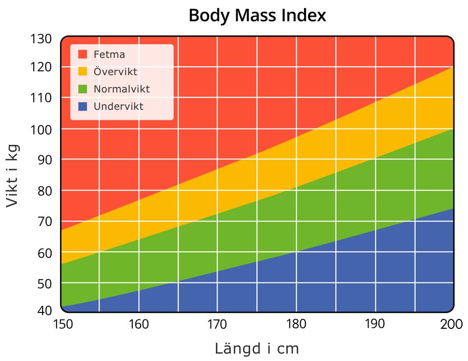 Graf illustrerer BMI-forhold mellom vekt og lengde